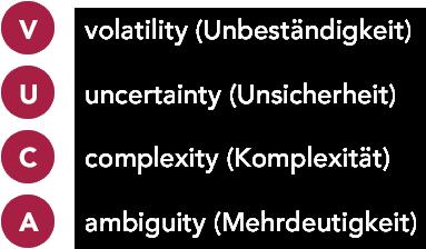 Erklärung Akronyms VUCA